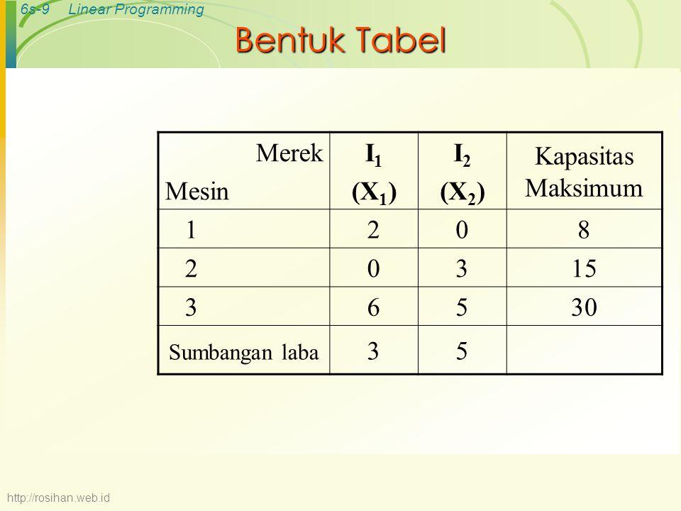 Bentuk Tabel Merek Mesin I1 (X1) I2 (X2) Kapasitas Maksimum 1 2 8 3 15