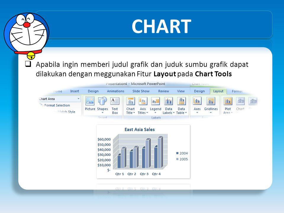 CHART Apabila ingin memberi judul grafik dan juduk sumbu grafik dapat dilakukan dengan meggunakan Fitur Layout pada Chart Tools.