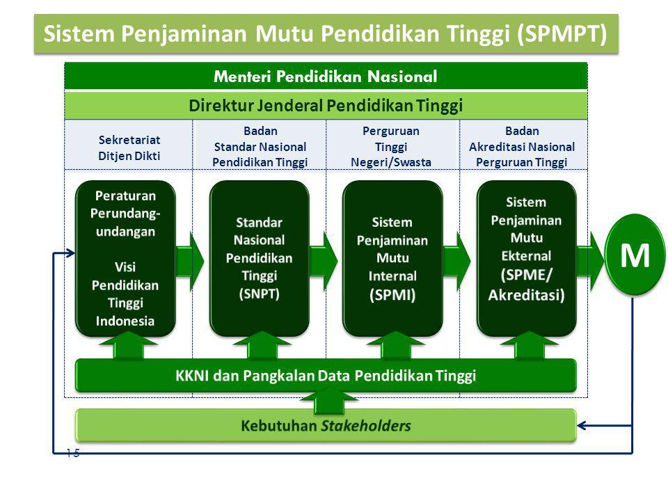 M Sistem Penjaminan Mutu Pendidikan Tinggi (SPMPT)