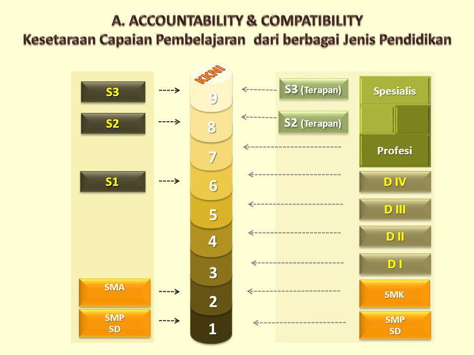 KKNI 9 8 7 6 5 4 3 2 1 A. ACCOUNTABILITY & COMPATIBILITY