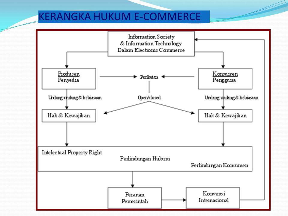 KERANGKA HUKUM E-COMMERCE