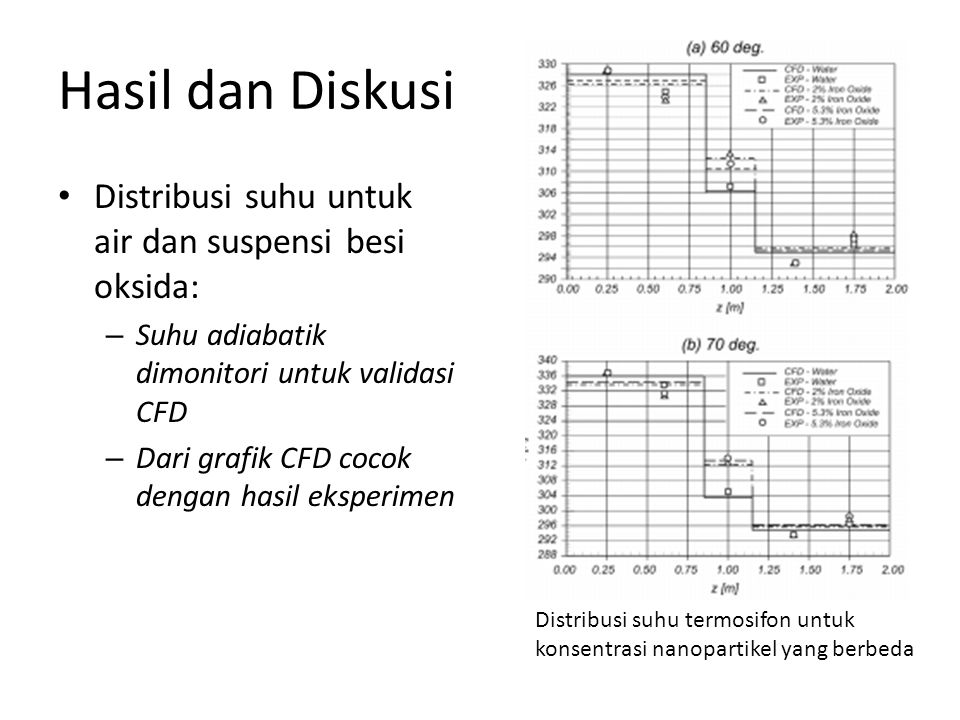 Hasil dan Diskusi Distribusi suhu untuk air dan suspensi besi oksida: