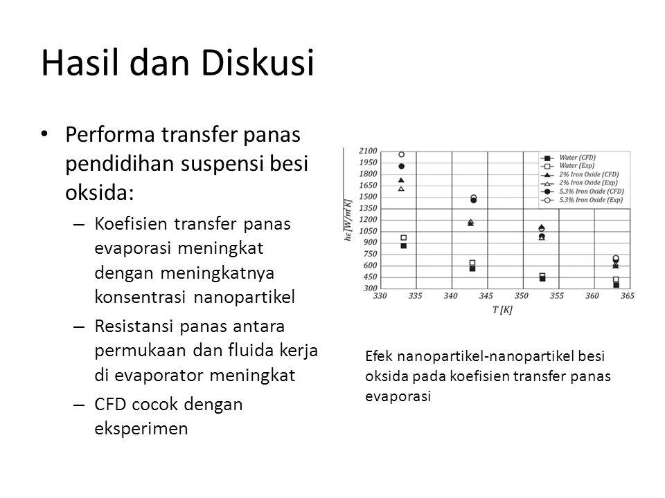 Hasil dan Diskusi Performa transfer panas pendidihan suspensi besi oksida: