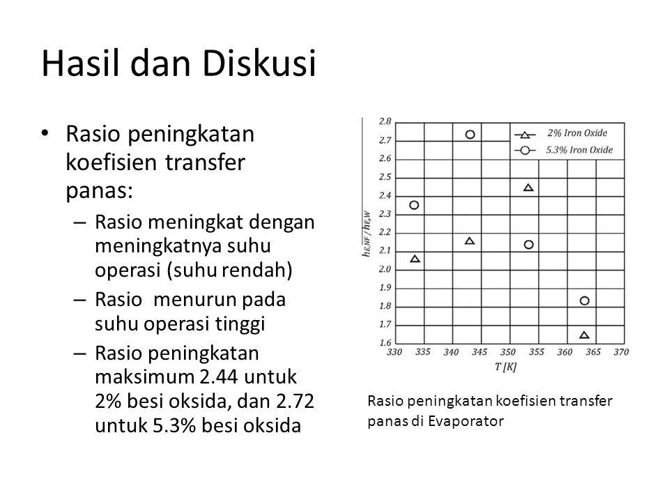 Hasil dan Diskusi Rasio peningkatan koefisien transfer panas: