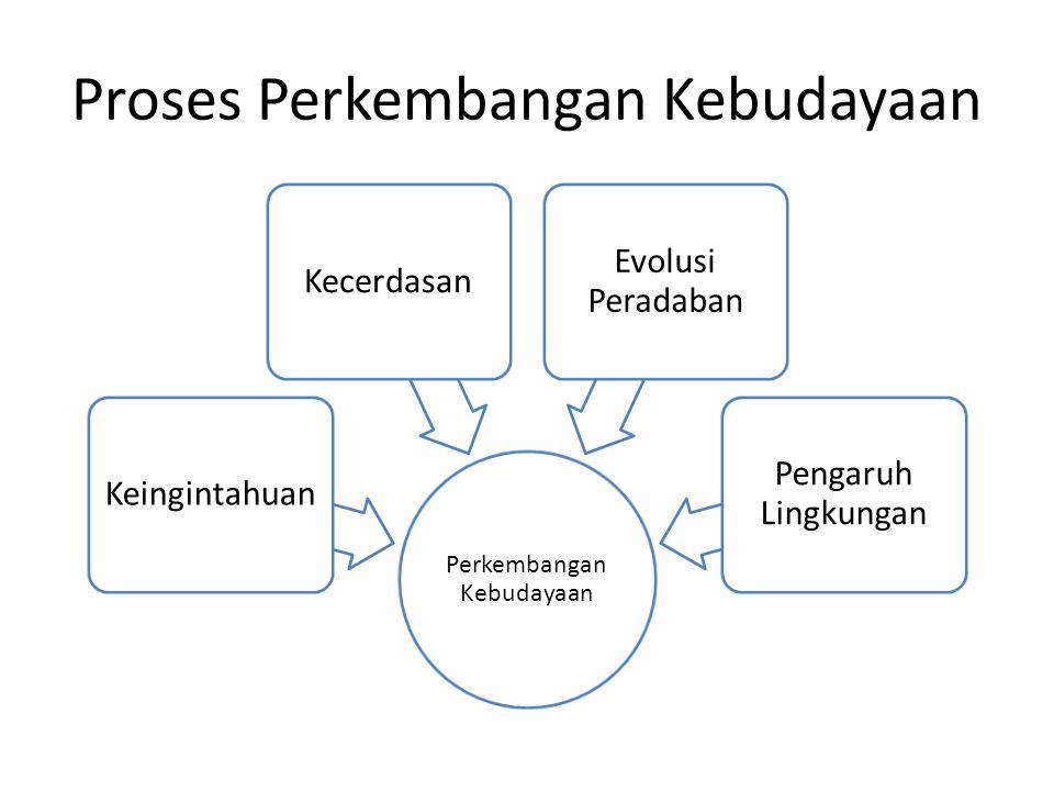 Proses Perkembangan Kebudayaan