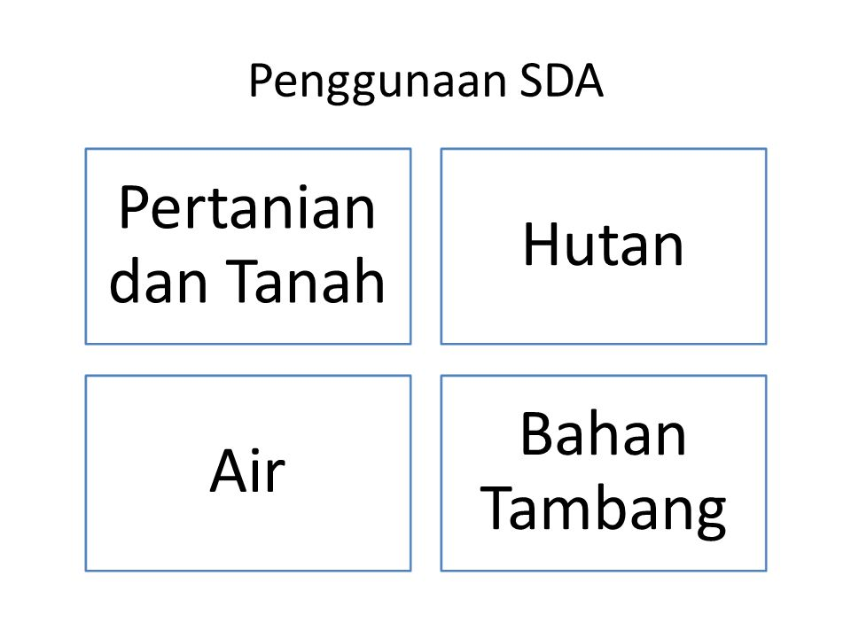 Penggunaan SDA Pertanian dan Tanah Hutan Air Bahan Tambang