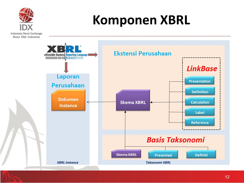 Komponen XBRL