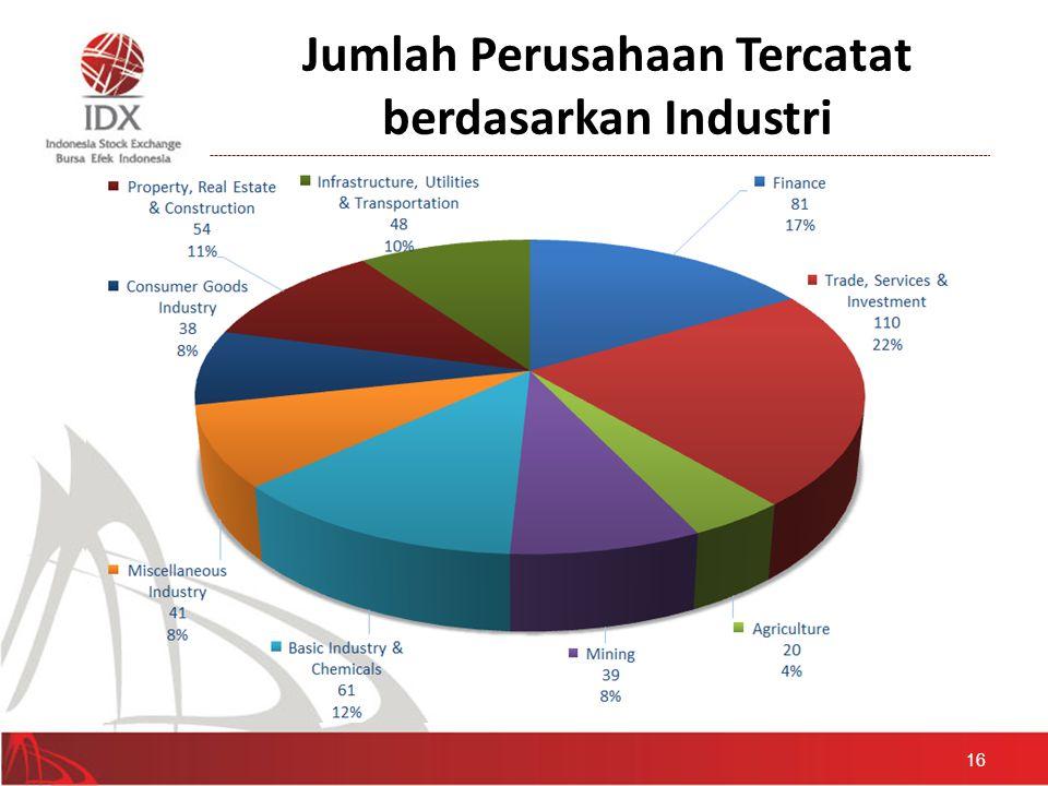 Jumlah Perusahaan Tercatat berdasarkan Industri