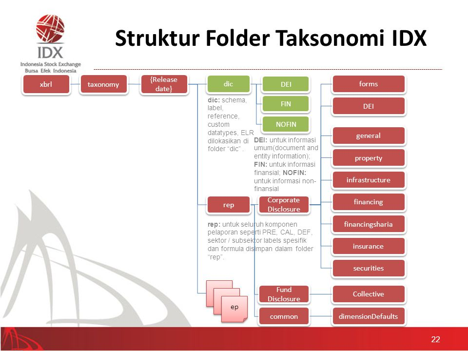 Struktur Folder Taksonomi IDX