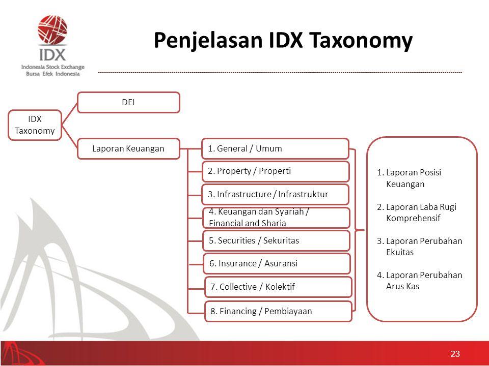 Penjelasan IDX Taxonomy