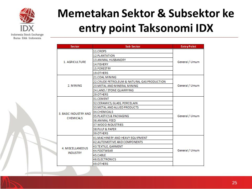 Memetakan Sektor & Subsektor ke entry point Taksonomi IDX