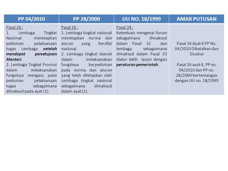 Pasal 26 Ayat 4 PP No. 04/2010 Dibatalkan dan Dicabut