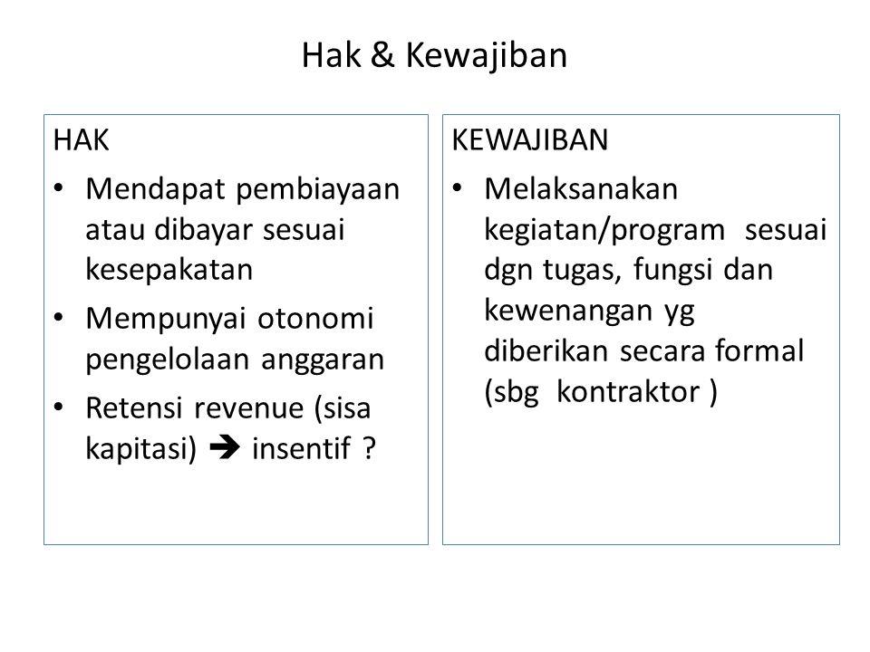 Hak & Kewajiban HAK. Mendapat pembiayaan atau dibayar sesuai kesepakatan. Mempunyai otonomi pengelolaan anggaran.