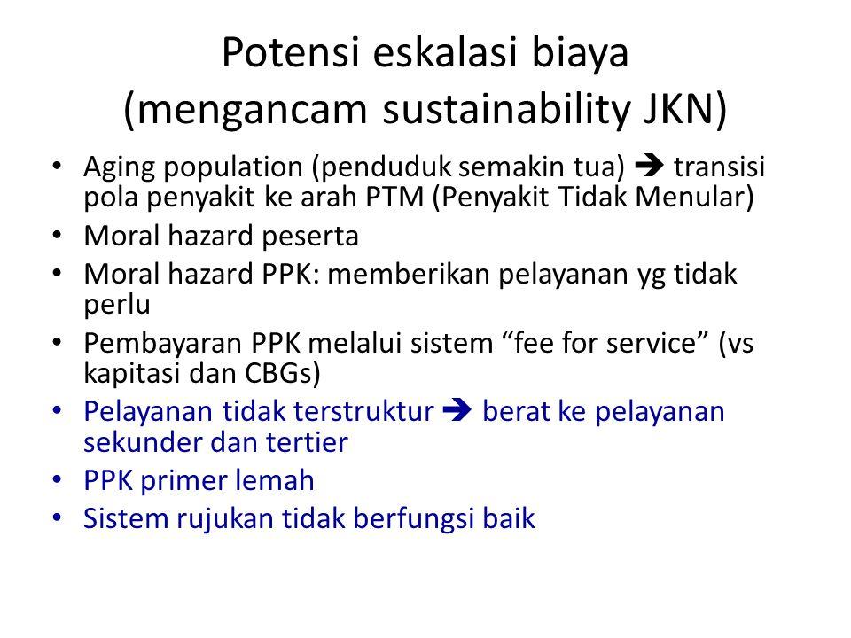 Potensi eskalasi biaya (mengancam sustainability JKN)