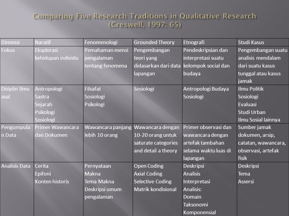 Comparing Five Research Traditions in Qualitative Research (Creswell, 1997: 65)