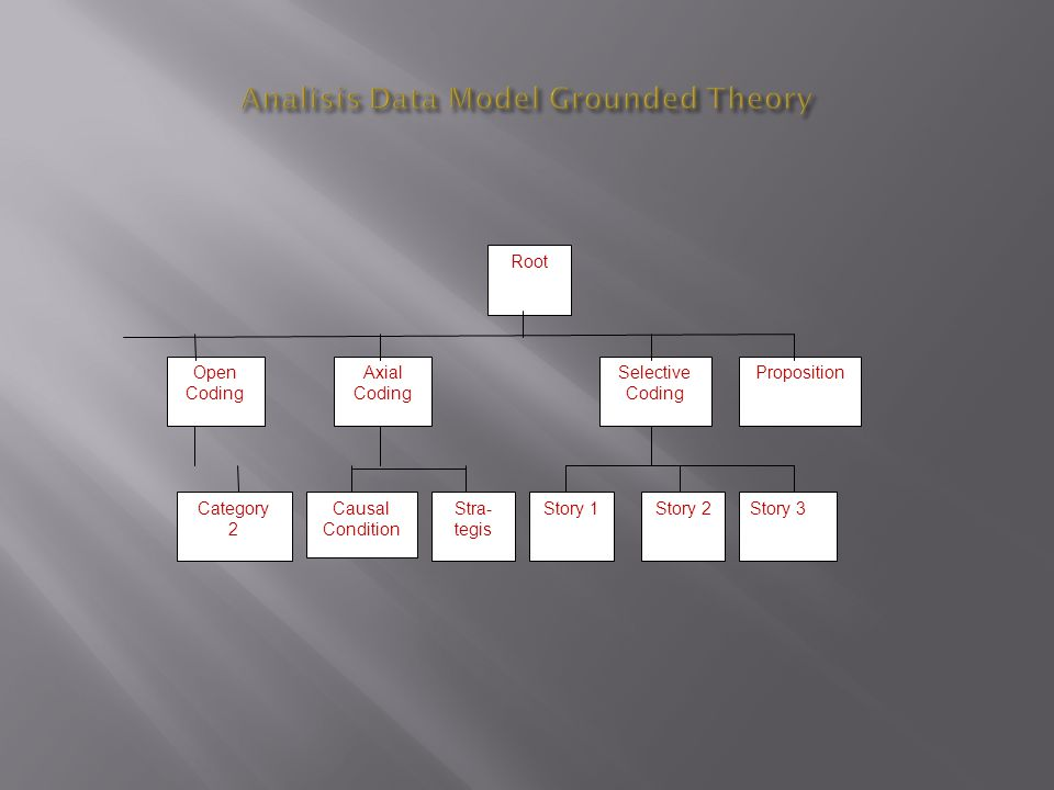 Analisis Data Model Grounded Theory