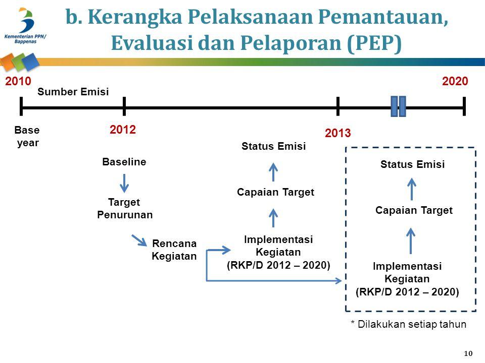 b. Kerangka Pelaksanaan Pemantauan, Evaluasi dan Pelaporan (PEP)