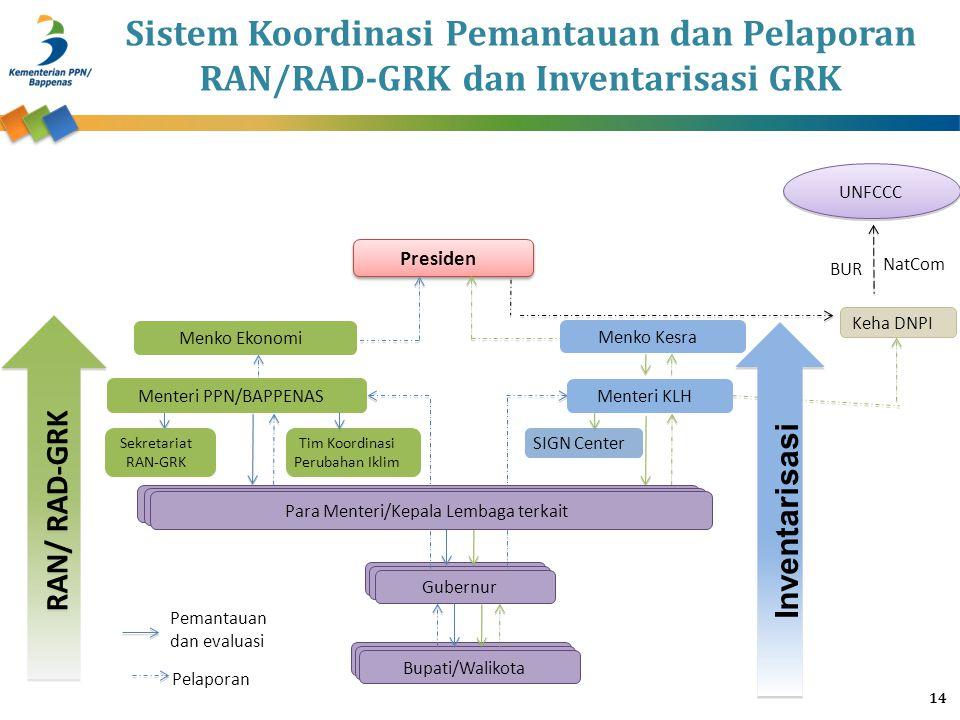 Sistem Koordinasi Pemantauan dan Pelaporan RAN/RAD-GRK dan Inventarisasi GRK