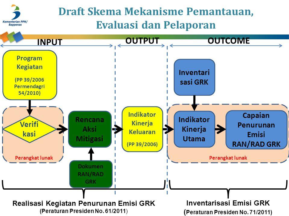 Draft Skema Mekanisme Pemantauan, Evaluasi dan Pelaporan