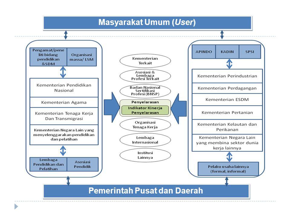 Masyarakat Umum (User) Pemerintah Pusat dan Daerah