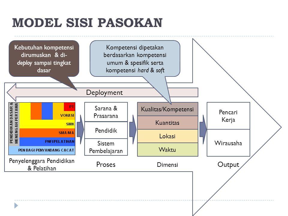 MODEL SISI PASOKAN Output Proses Deployment Pencari Kerja Wirausaha