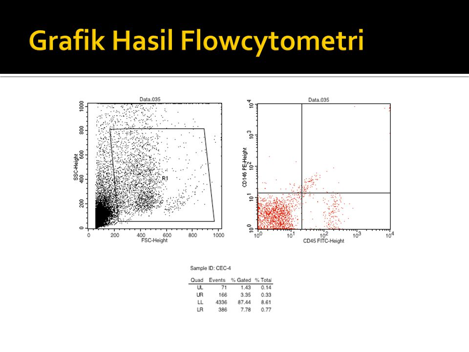 Grafik Hasil Flowcytometri