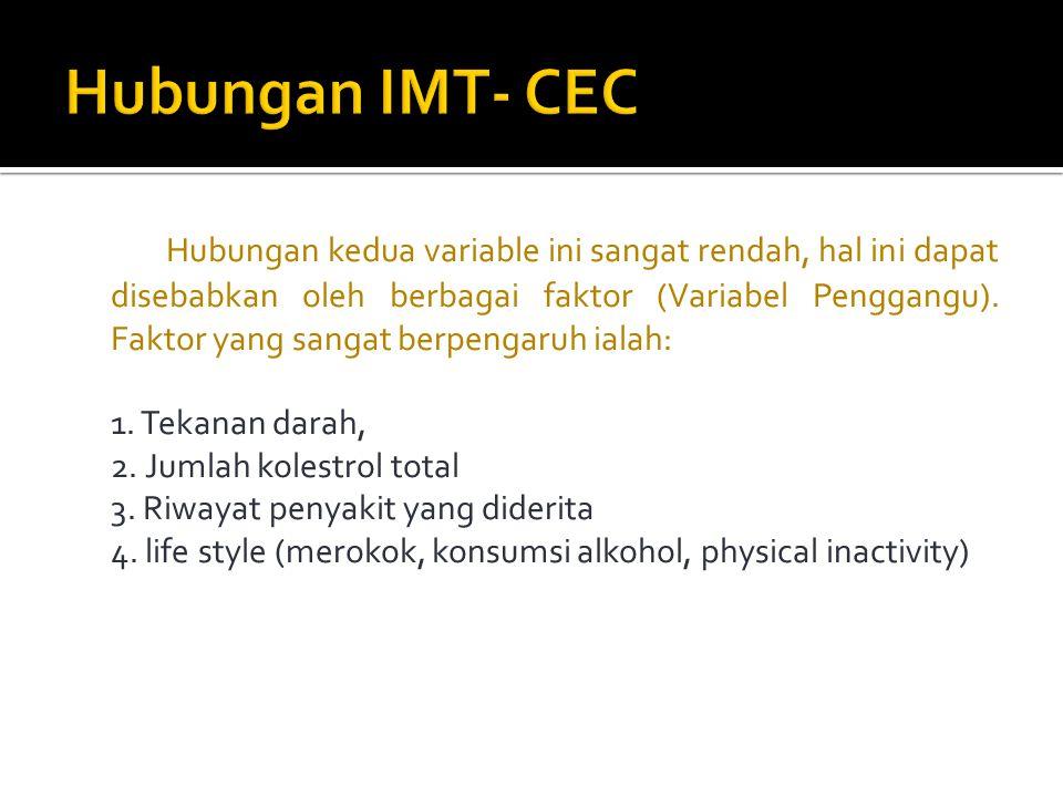 Hubungan IMT- CEC