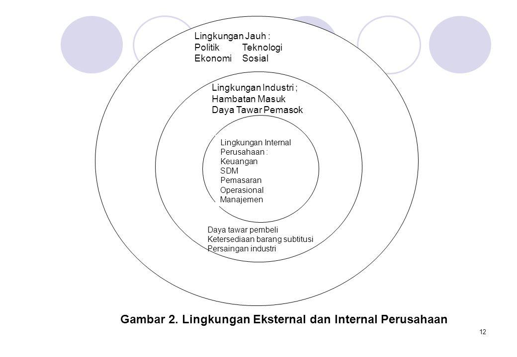 Gambar 2. Lingkungan Eksternal dan Internal Perusahaan