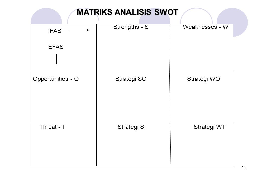 MATRIKS ANALISIS SWOT Strengths - S Weaknesses - W IFAS EFAS