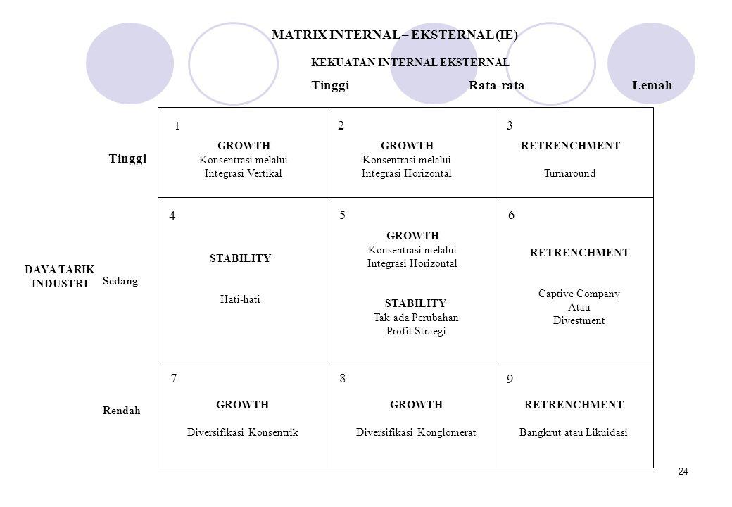 MATRIX INTERNAL – EKSTERNAL (IE)
