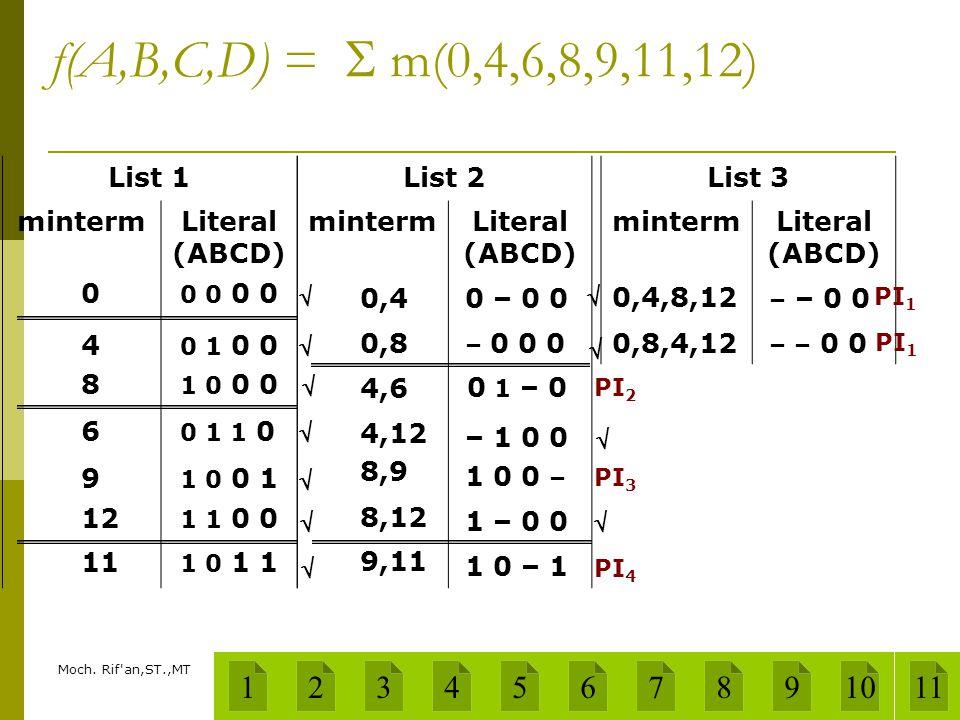 f(A,B,C,D) =  m(0,4,6,8,9,11,12) List 1. minterm. Literal. (ABCD) List 2. minterm. Literal.