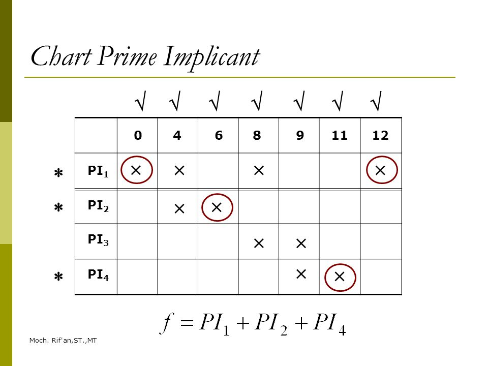 Chart Prime Implicant                     4 6 8 9