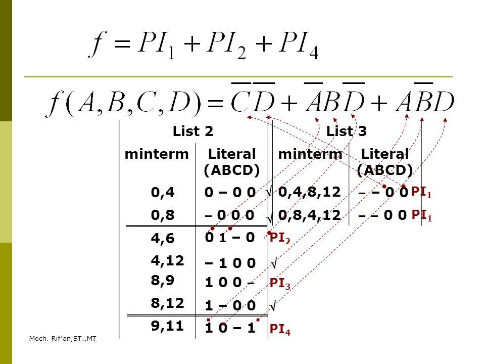 List 2 minterm Literal (ABCD) List 3 minterm Literal (ABCD)