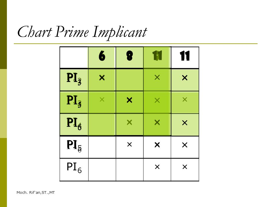 Chart Prime Implicant 6 8 11 PI3 × PI5 PI6 6 8 PI3 × PI5 PI6 6 8 9 11