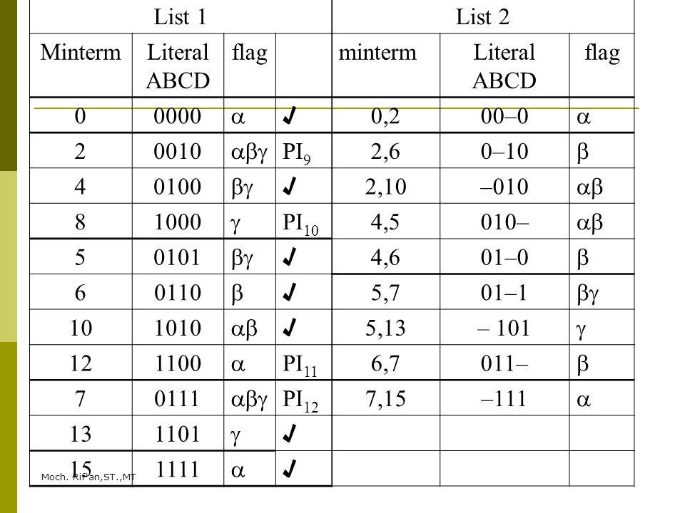 List 1 Minterm Literal ABCD flag 0000  √ 2 0010  PI9 4 0100  8