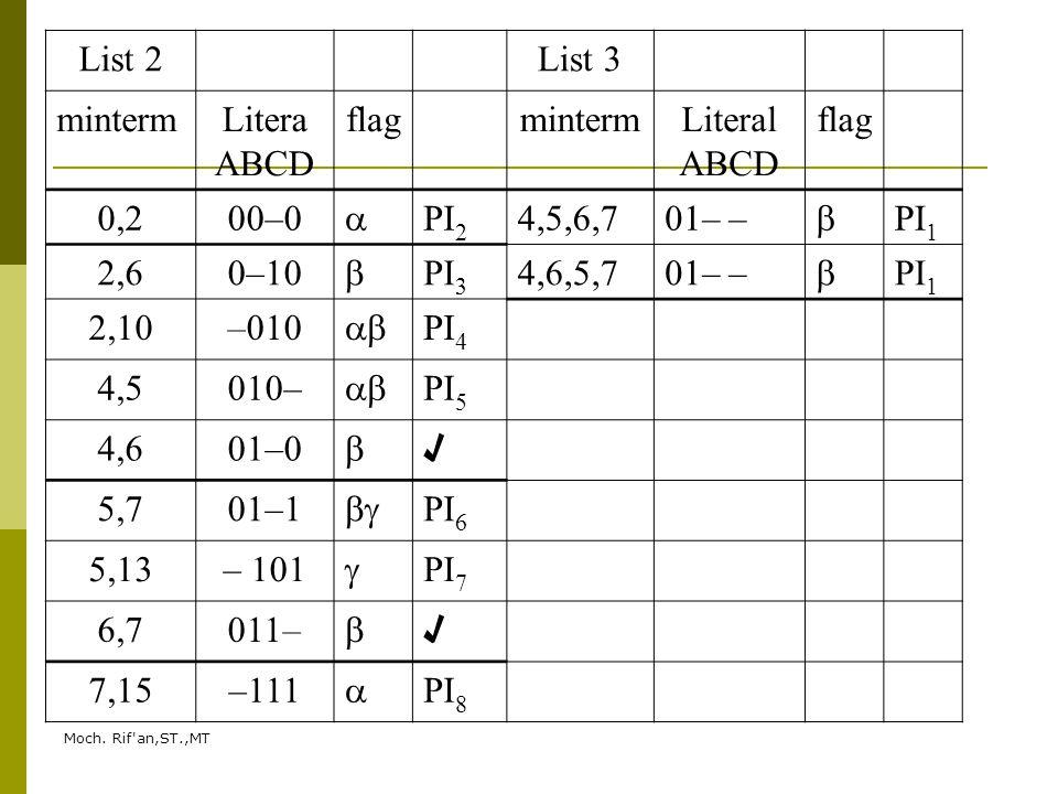 List 2 List 3 minterm Litera ABCD flag Literal 0,2 00–0  PI2 4,5,6,7