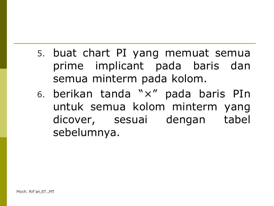 buat chart PI yang memuat semua prime implicant pada baris dan semua minterm pada kolom.