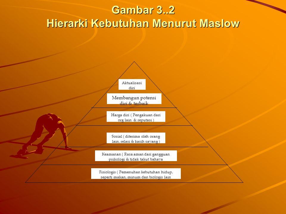 Gambar 3..2 Hierarki Kebutuhan Menurut Maslow