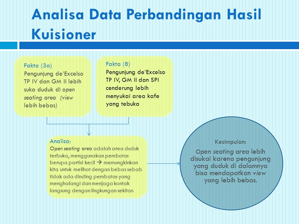 Analisa Data Perbandingan Hasil Kuisioner