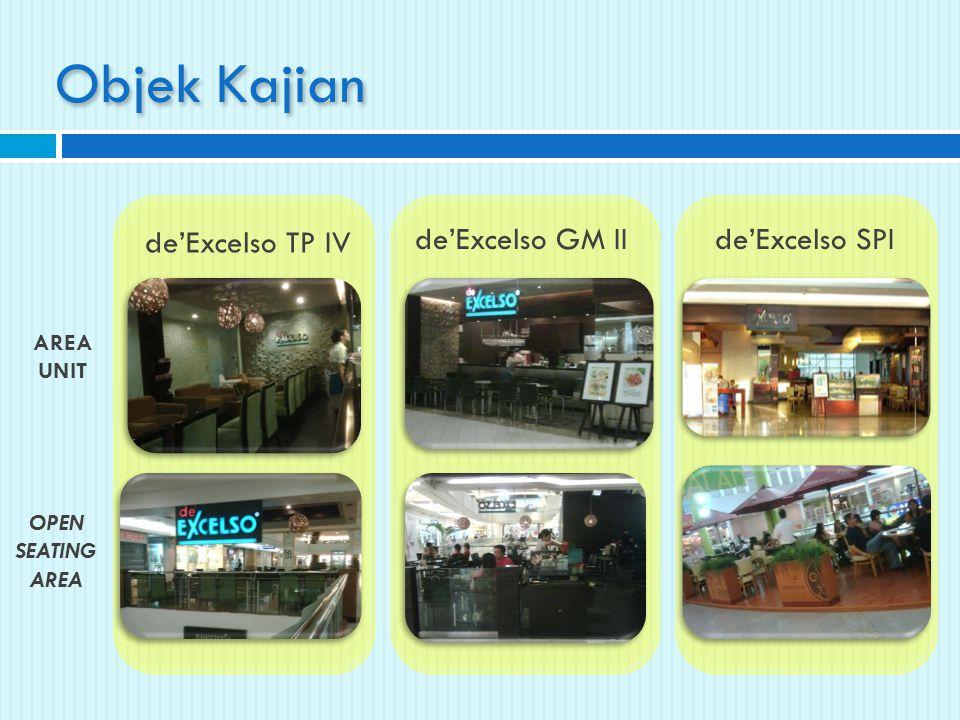 Objek Kajian de'Excelso TP IV de'Excelso GM II de'Excelso SPI AREAUNIT