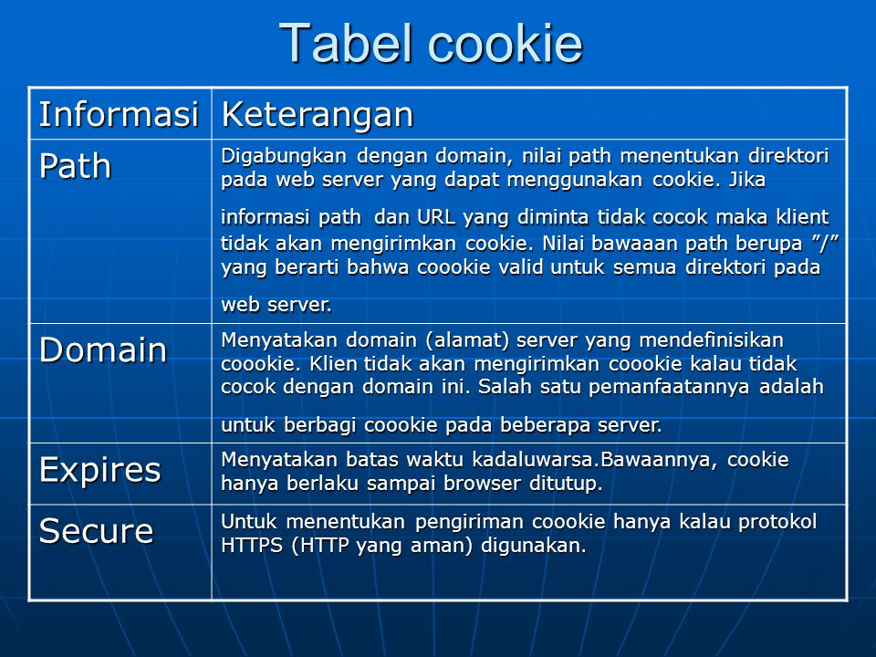 Tabel cookie Informasi Keterangan Path Domain Expires Secure