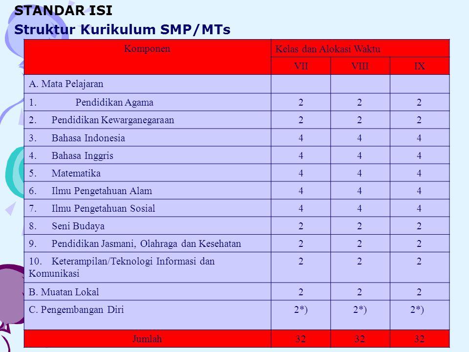 Struktur Kurikulum SMP/MTs