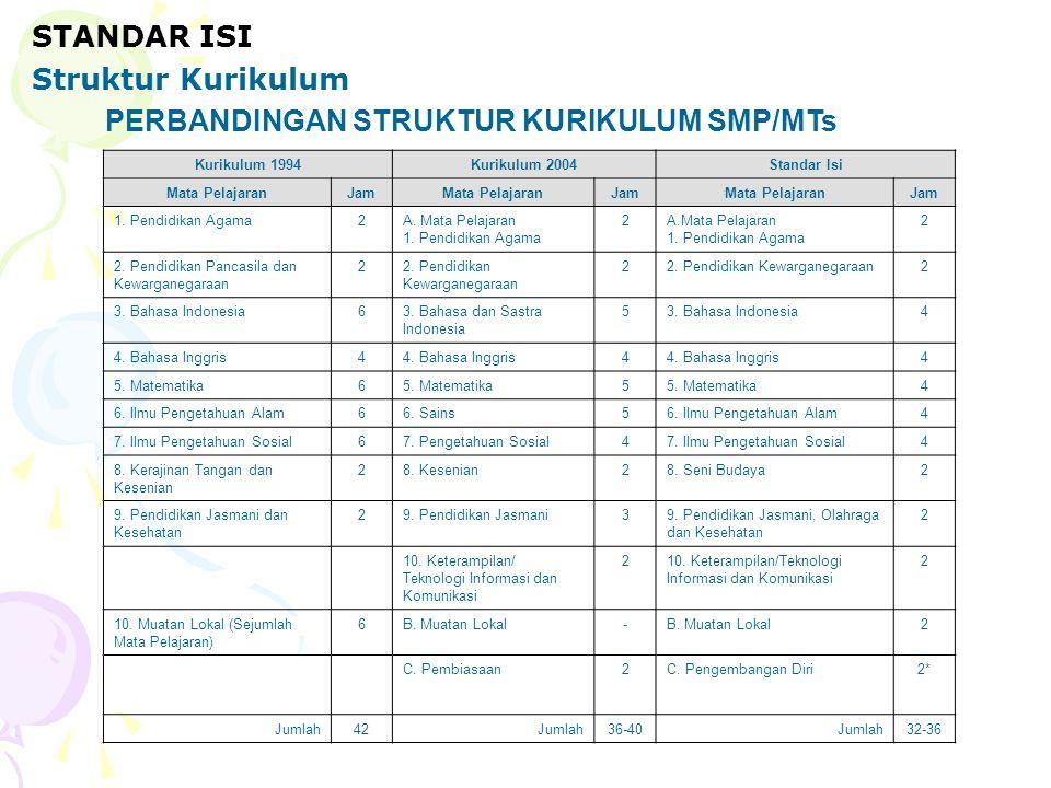 PERBANDINGAN STRUKTUR KURIKULUM SMP/MTs