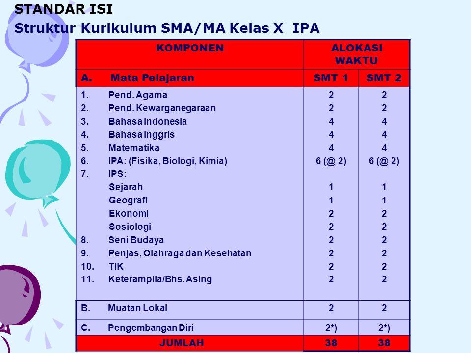 Struktur Kurikulum SMA/MA Kelas X IPA