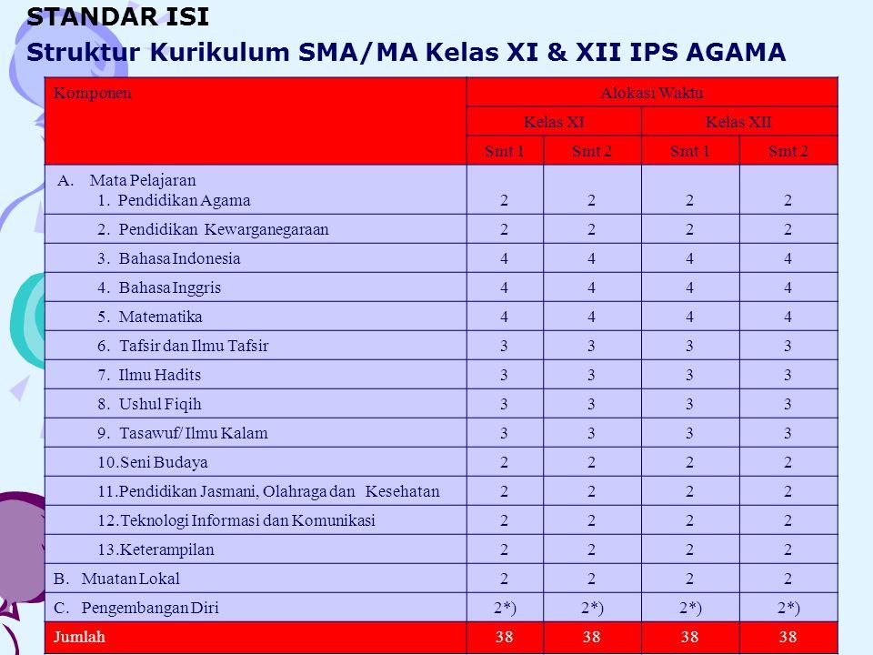 Struktur Kurikulum SMA/MA Kelas XI & XII IPS AGAMA