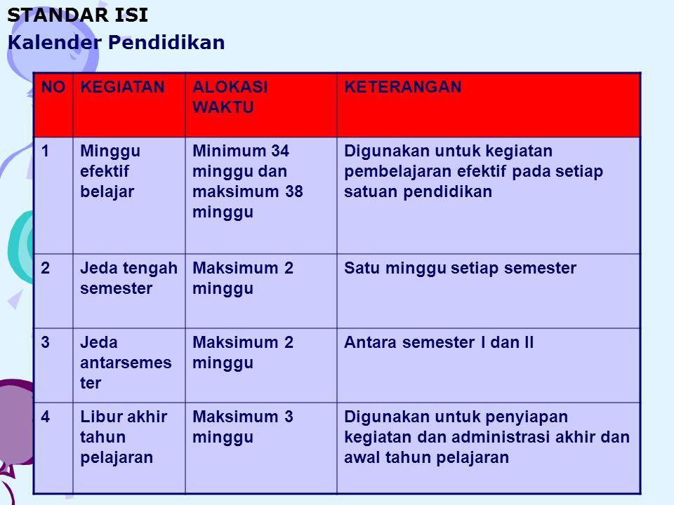 STANDAR ISI Kalender Pendidikan NO KEGIATAN ALOKASI WAKTU KETERANGAN 1