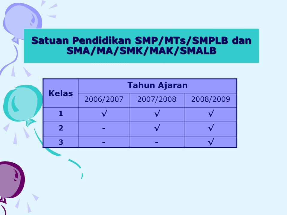 Satuan Pendidikan SMP/MTs/SMPLB dan SMA/MA/SMK/MAK/SMALB