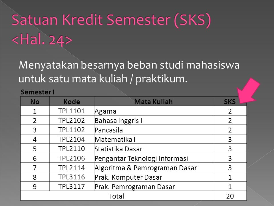 Satuan Kredit Semester (SKS) <Hal. 24>