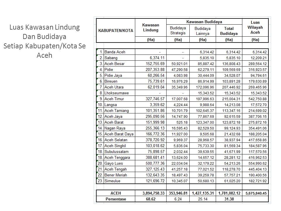 Luas Kawasan Lindung Dan Budidaya Setiap Kabupaten/Kota Se Aceh