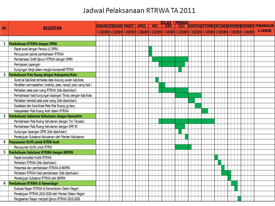 Jadwal Pelaksanaan RTRWA TA 2011